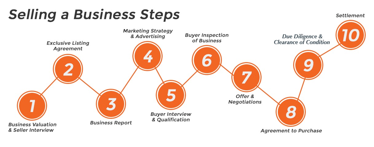 Selling Process Workflow Steps to Buying a Business with Performance Business Sales